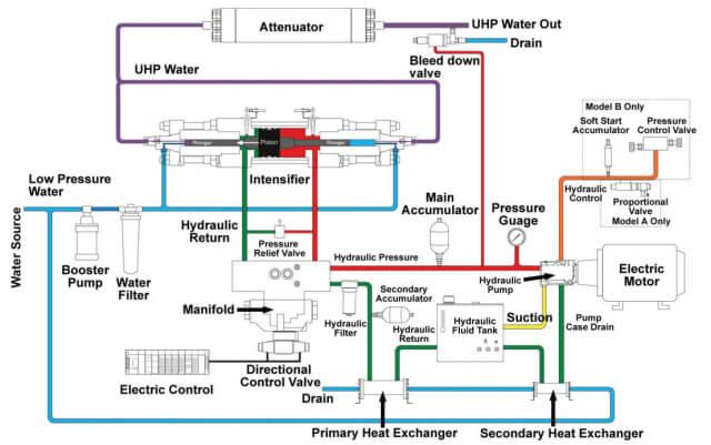 Scheme for Water Jet Cutting