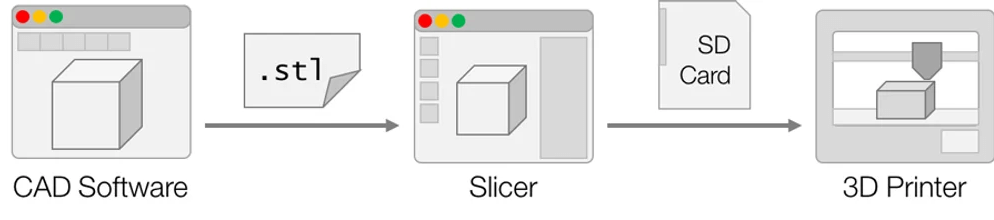Basics of how slicers works